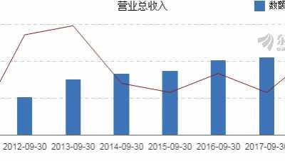 中电环保2018年前三季度净利润9850万元 300172