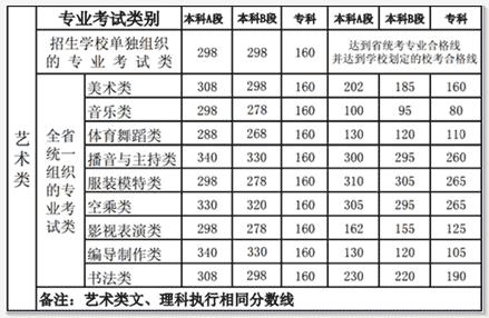 河南历年高考分数线 河南省2016高考分数线