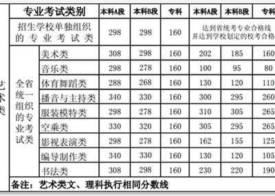 河南省2016高考分数线 河南历年高考分数线