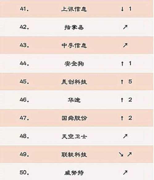 中国网络安全企业50强 网络上市企业效益最好