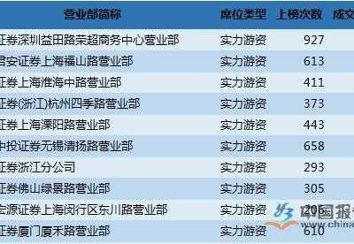 全国证券营业部数量 全国证券营业部排名