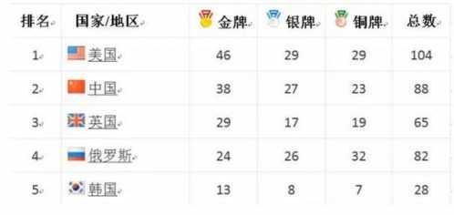 细数中国历届奥运会的金牌、银牌、铜牌排名情况 12奥运会中国金牌