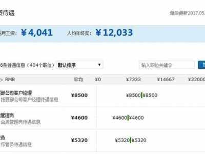 中国邮政储蓄银行薪资待遇如何 银行工资待遇