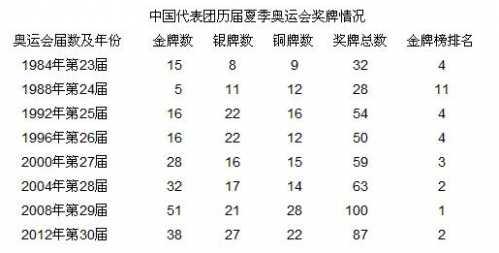 里约奥运会中国队正常发挥 现中国奥运会成绩