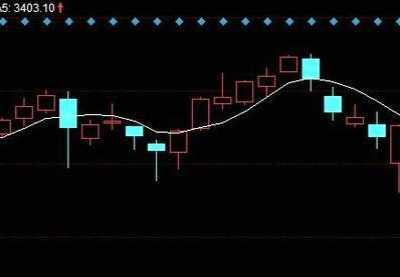 压力位和支撑位怎幺看 怎幺同时看几只股票