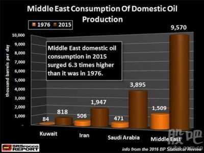 全球经济伤不起了 中东原油