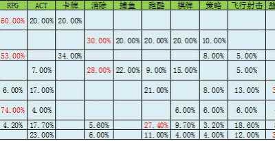 10月安卓渠道数据分析 安卓手游渠道市场份额