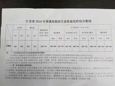 2016年江苏省高考录取分数线公布 江苏2016高考分数