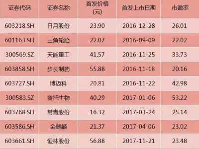 11只2016年上市股票跌破发行价 股票发行价