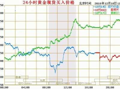 中行纸黄金实时走势图实时分析2018.12.18 中国银行黄金