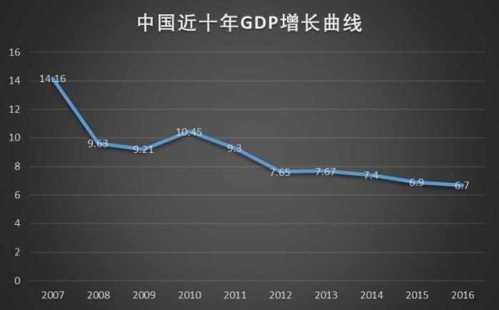 中美近十年经济对比 中国经济与美国对比
