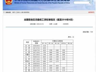 上海月最低工资标准调整 上海最低工资