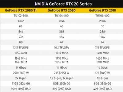 RTX 2060售价曝光 349美元