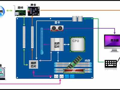 一张图看懂电脑各硬件在如何工作 计算机工作流程