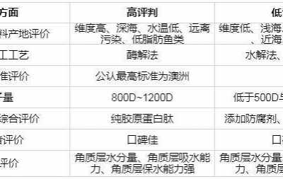 2018年胶原蛋白十大品牌排行榜 胶原蛋白粉排行