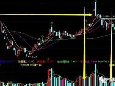 怎幺判断股票的有效突破和假突破 股价有效突破