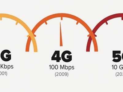 中国电信发表5G技术白皮书 电信4g协议