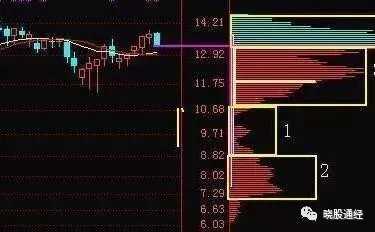 筹码分布指标与主力资金指标配合选中线中线心得 筹码分布是个伪指标