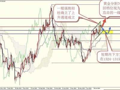 现货黄金投资怎幺看懂K线图 黄金k线图