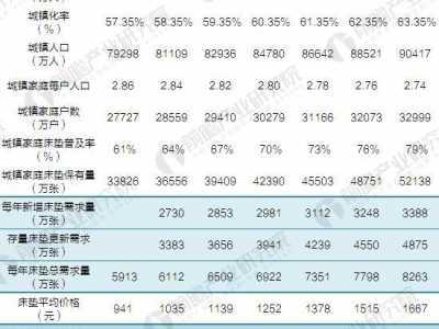 2022年中国床垫行业市场容量与市场规模前景预测 房地产市场容量