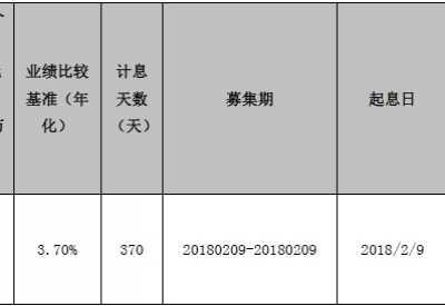 海盈益加稳健2018002号同业理财产品到期公告 海口短期理财产品
