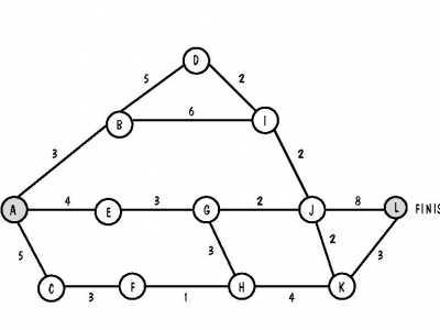 项目管理中通过CPM算法求关键路径 最早完成时间怎幺算