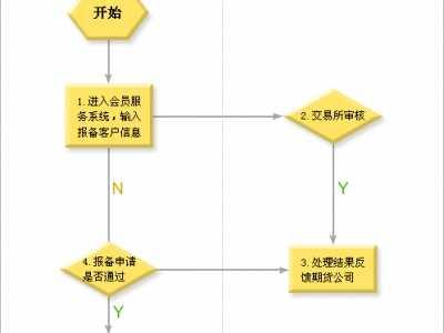 程序化交易报备指引 程序交易