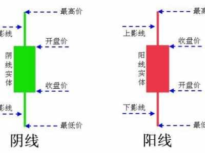 k线图基础知识 k线图彩色线