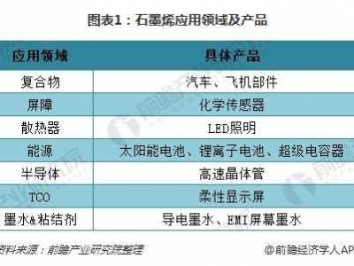 石墨烯的应用 2018年中国石墨烯行业应用分析