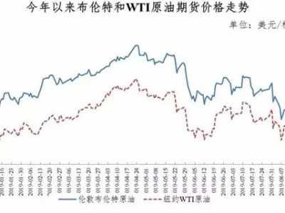 2019年国内成品油调价窗口出现的第五次下调 汽柴油调价