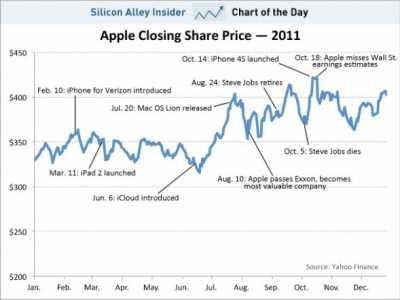 苹果2011年股价走势图 苹果股票走势图