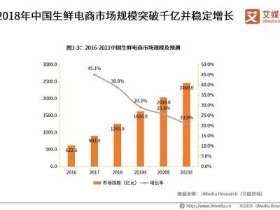 2019年中国生鲜电商市场规模将突破1600亿元 中国生鲜电商的规模