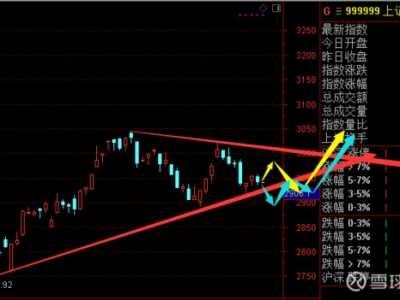 什幺是市场缺乏信心 市场信心