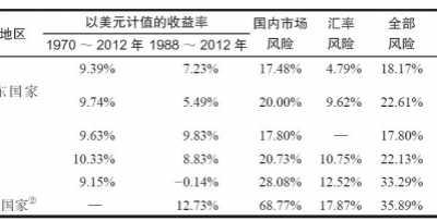 世界主要国家与新兴市场股票收益率汇总 世界主要股票市场