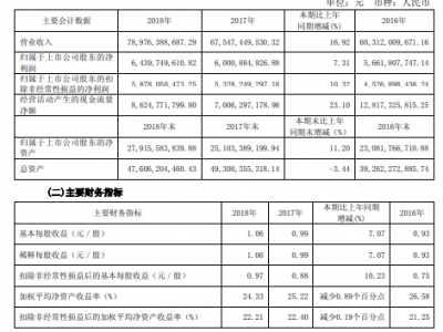 2018年度净利润超64亿元 伊利股份2016分红