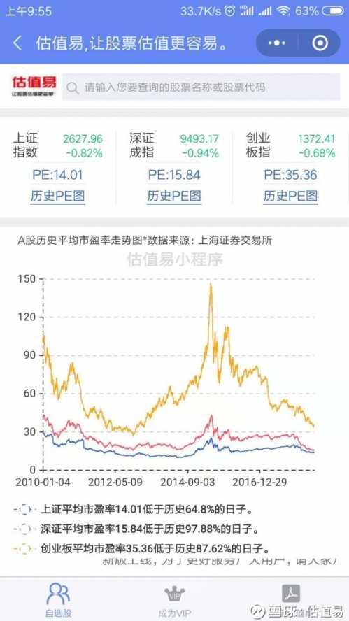 上汽集团历史pe、pb、ps数据及估值分析 深证平均市盈率