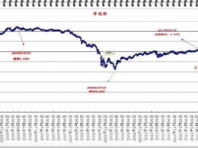 2011-11-26 2005年以来韩币兑人民币汇率变化情况 韩元兑人民币汇率